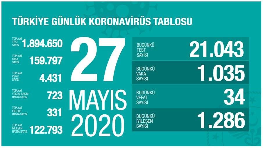Sağlık Bakanlığı: ″Son 24 saatte korona virüsten 34 kişi hayatını kaybetti″