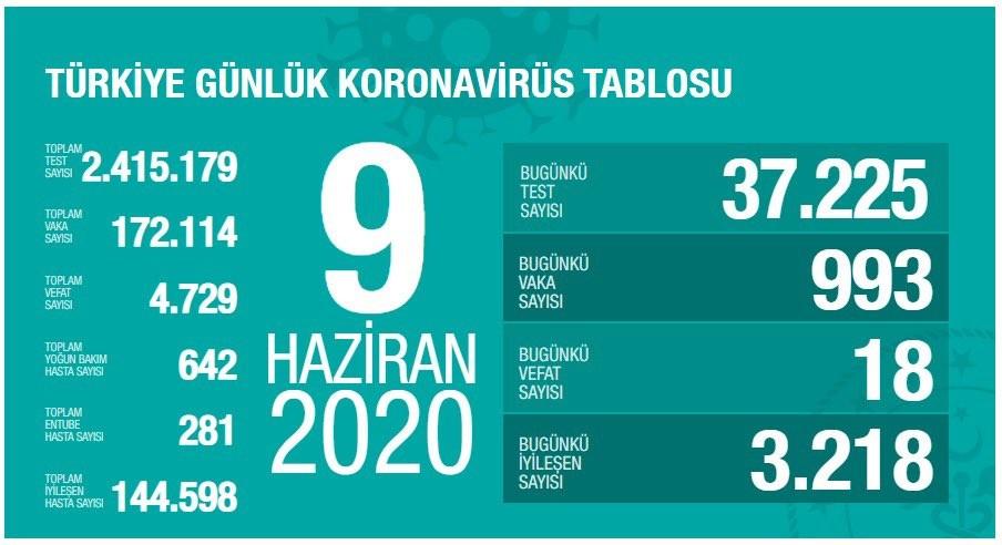 Sağlık Bakanlığı: ″Son 24 saatte 18 kişi korona virüsten hayatını kaybetti″