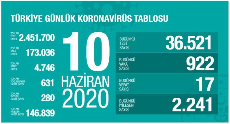 Sağlık Bakanı Koca: ″Son 24 saatte 17 kişi korona virüsten hayatını kaybetti″