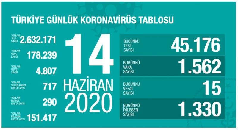 Sağlık Bakanlığı: ″Son 24 saatte korona virüsten 15 kişi hayatını kaybetti″