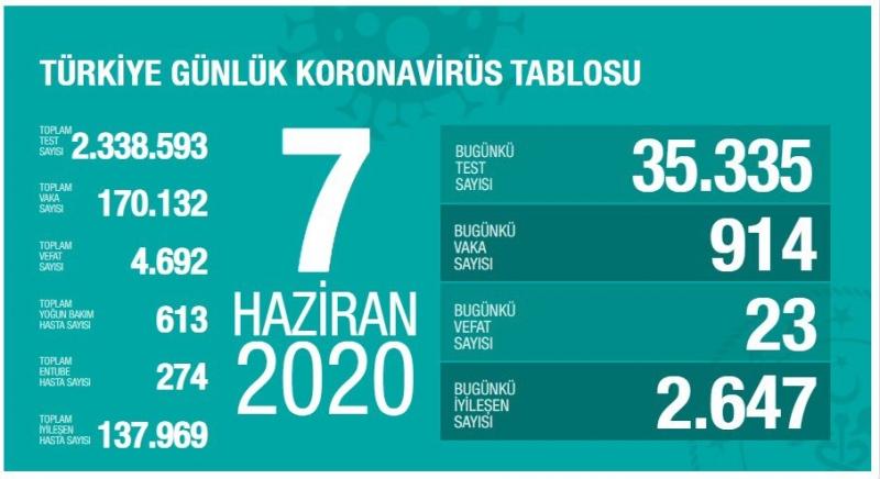 Sağlık Bakanlığı: ″Son 24 saatte korona virüsten 23 kişi hayatını kaybetti″