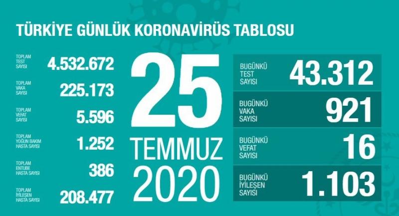 """Sağlık Bakanlığı: """"Son 24 saatte korona virüsten 16 can kaybı, 921 yeni vaka"""""""
