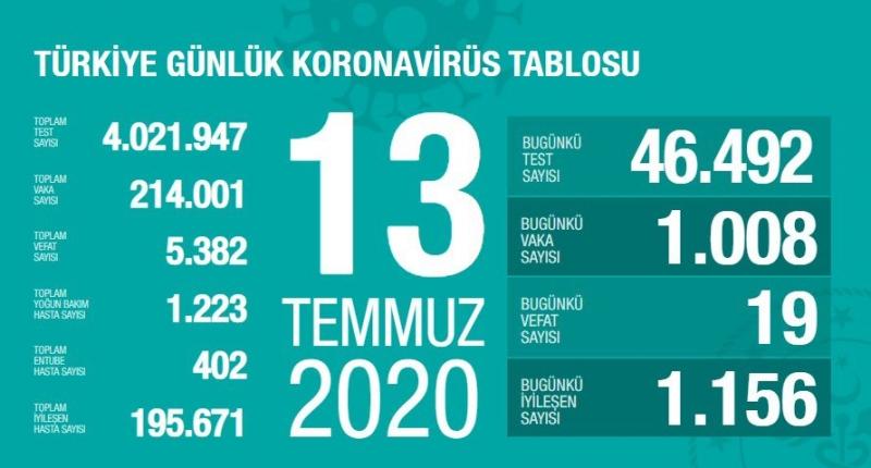 Son 24 saatte bin 19 kişiye korona virüs tanısı konuldu