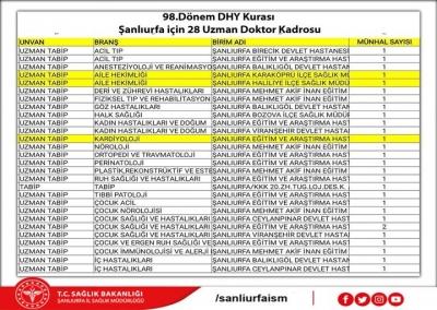 98.Dönem DHY kurasında Şanlıurfa için 28 uzman doktor kadrosu açılmıştır.
