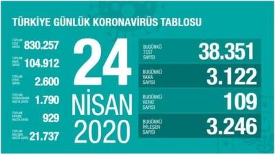 Türkiye'de ilk kez iyileşen hasta sayısı vaka sayısını geçti.